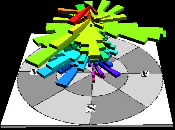 3d Rose Diagrams